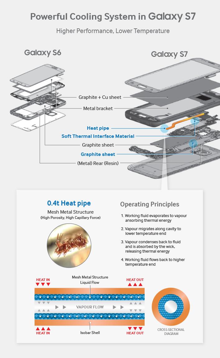 Galaxy S7 Liquid Cooling System